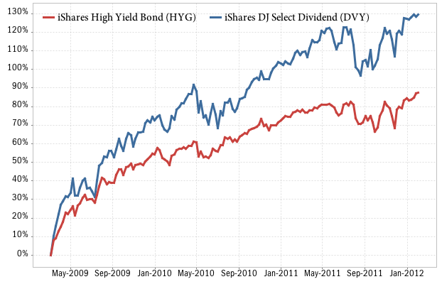 Performance of HYG vs DVY since March 2009
