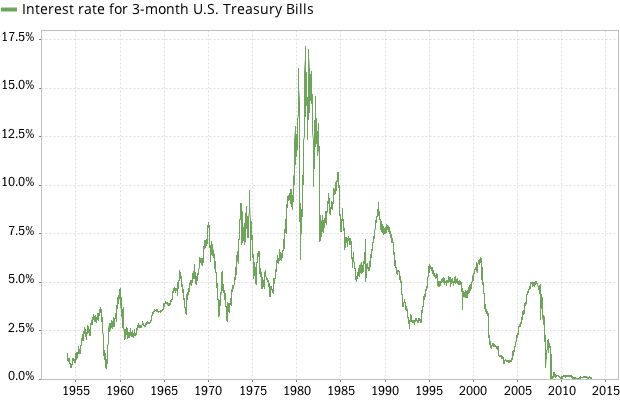 Treasury Bill Rates Today – [date]