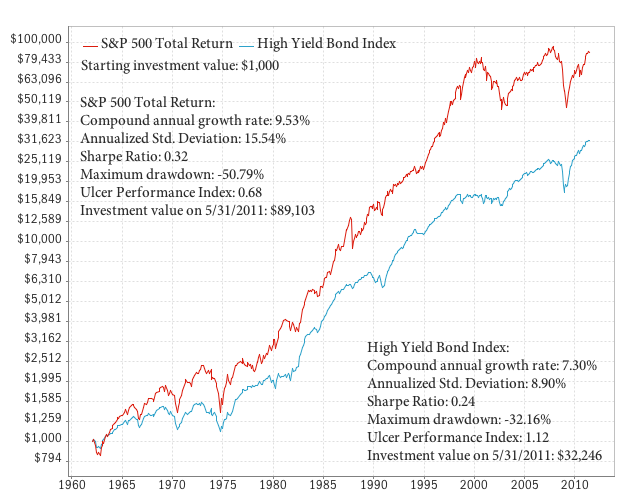Historical return of high yield bonds