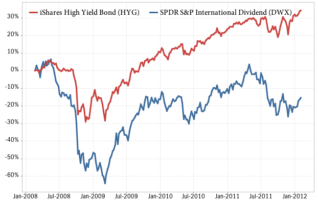 Performance of HYG high yield bond ETF vs DWX international dividend stocks fund