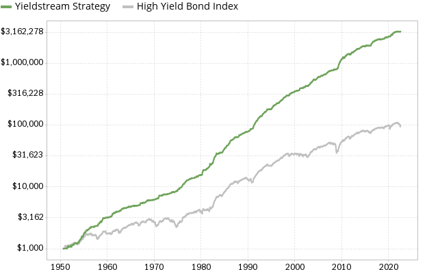 Yieldstream strategy performance since 1950